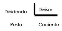 teoría division tres cifras