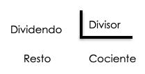 teoría divisiones decimales